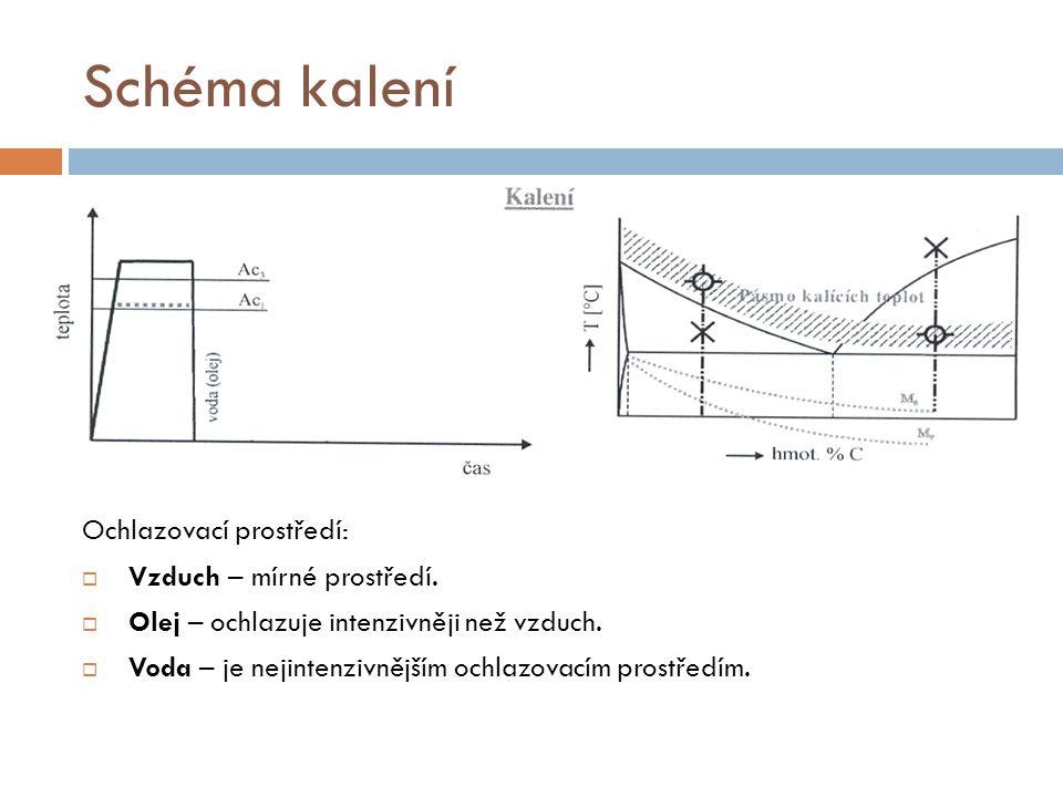 Schéma kalení Ochlazovací prostředí:  Vzduch – mírné prostředí.  Olej – ochlazuje intenzivněji než vzduch.  Voda – je nejintenzivnějším ochlazovací