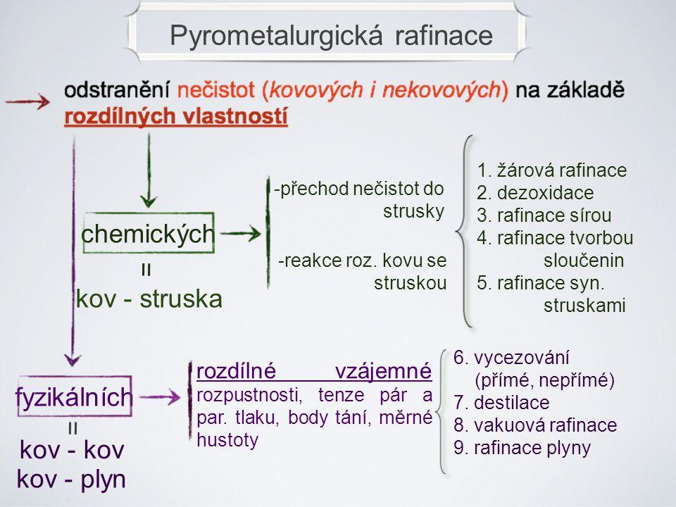 Pyrometalurgická rafinace chemickýchfyzikálních = kov - struska = kov - kov kov - plyn -přechod nečistot do strusky -reakce roz. kovu se struskou 1. ž