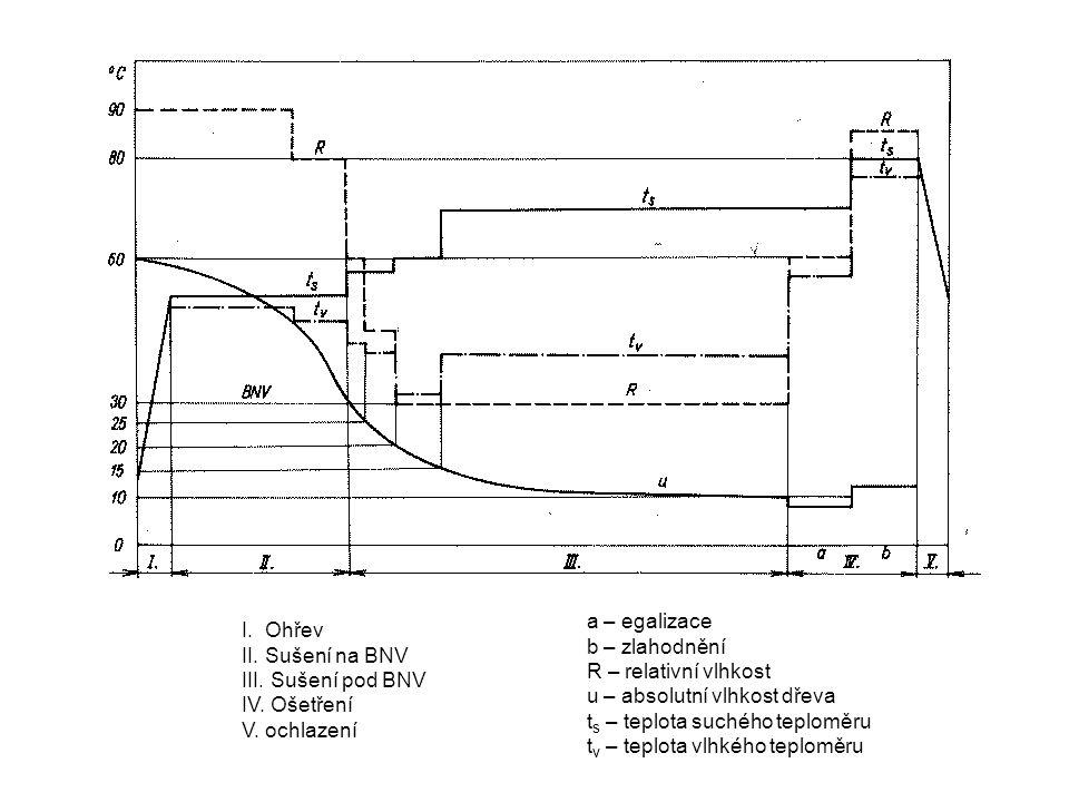 I.Ohřev II. Sušení na BNV III. Sušení pod BNV IV.
