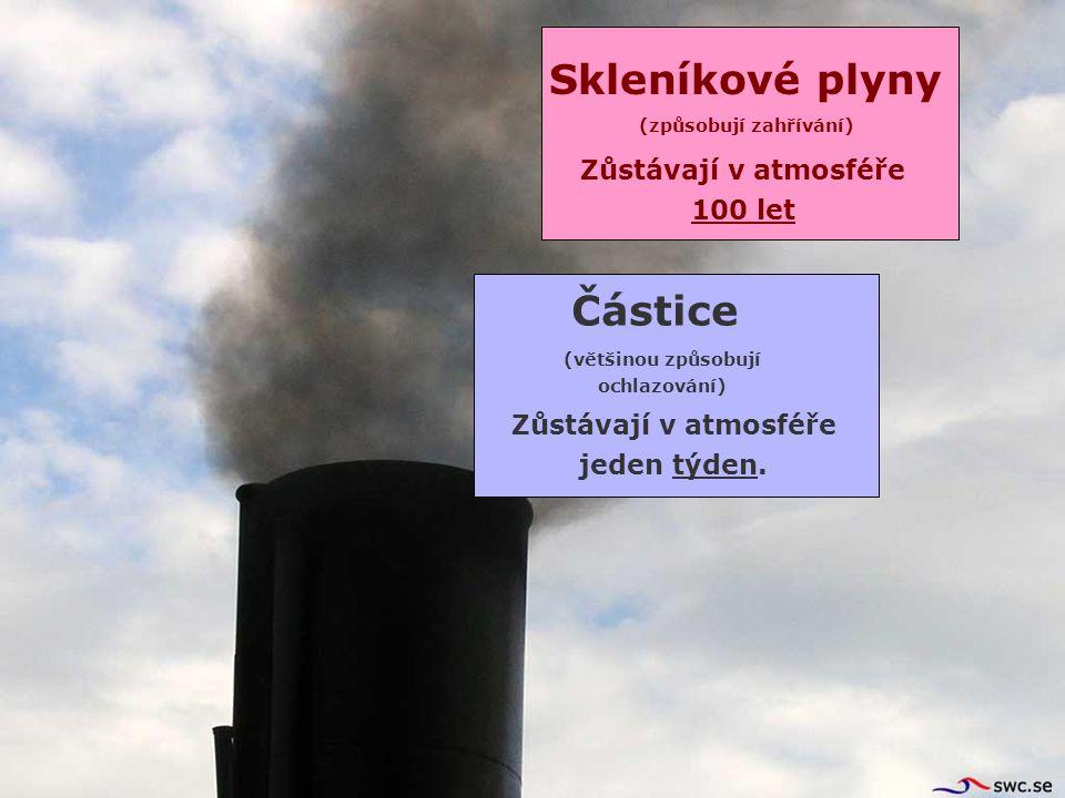 Skleníkové plyny Částice Zůstávají v atmosféře jeden týden.