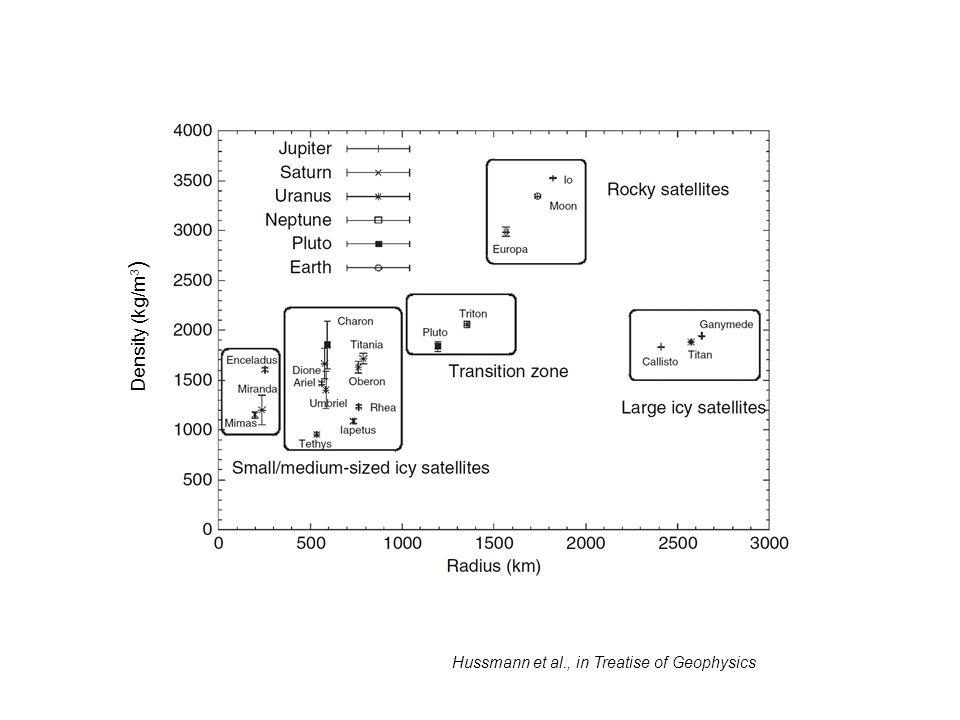 Hussmann et al., in Treatise of Geophysics Density (kg/m 3 )