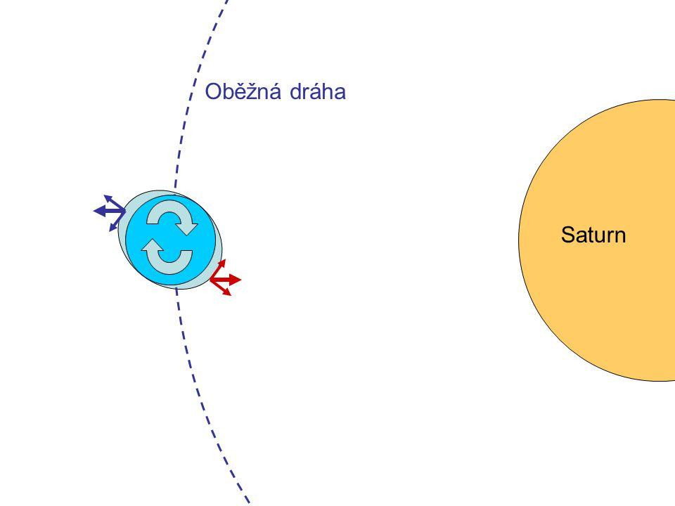 Oběžná dráha Saturn