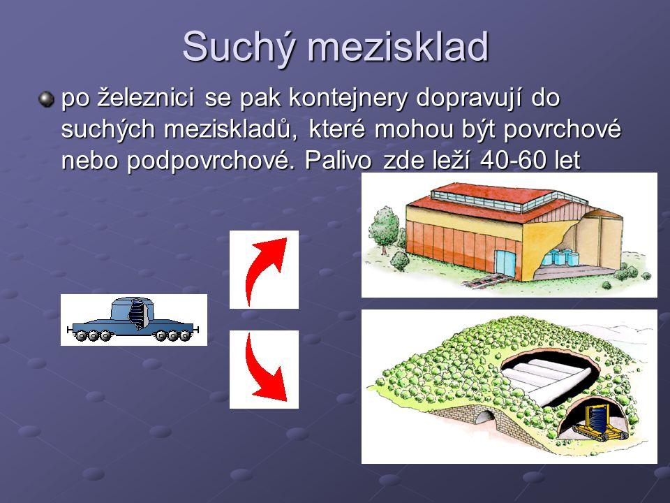 Suchý mezisklad po železnici se pak kontejnery dopravují do suchých meziskladů, které mohou být povrchové nebo podpovrchové. Palivo zde leží 40-60 let
