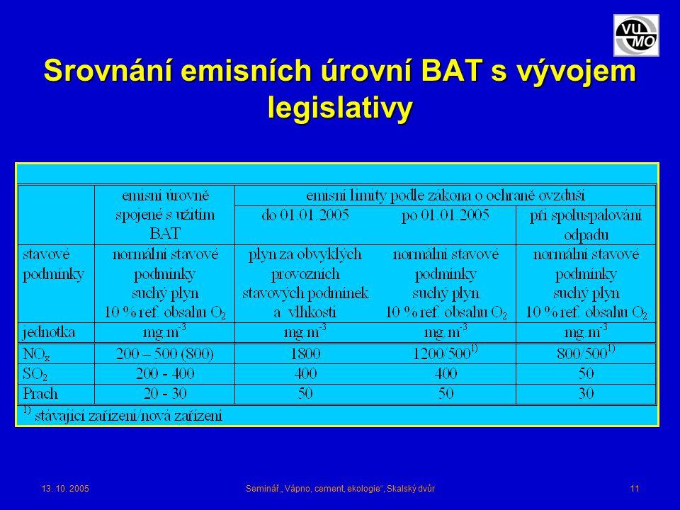 """13. 10. 2005Seminář """" Vápno, cement, ekologie"""", Skalský dvůr11 Srovnání emisních úrovní BAT s vývojem legislativy"""