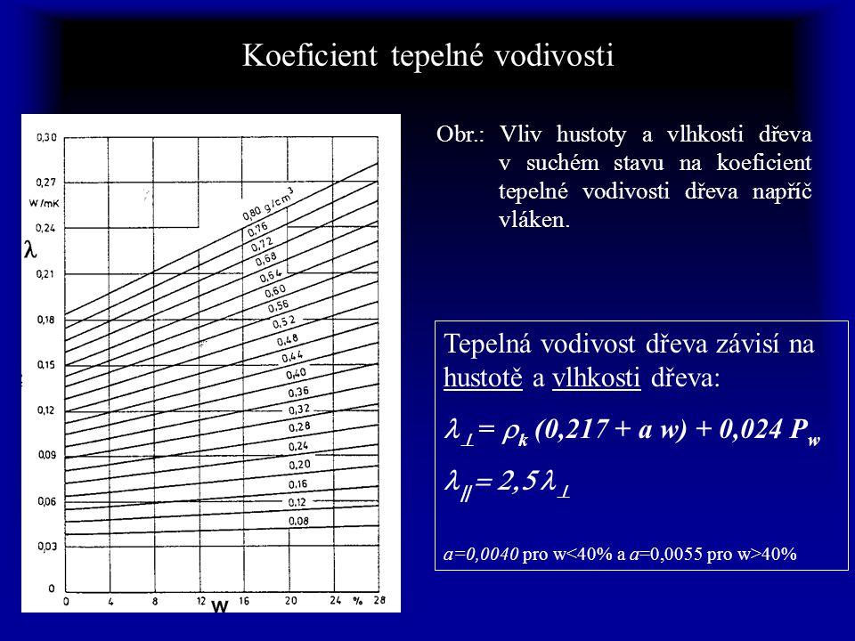 Koeficient tepelné vodivosti Obr.: Vliv hustoty a vlhkosti dřeva v suchém stavu na koeficient tepelné vodivosti dřeva napříč vláken.