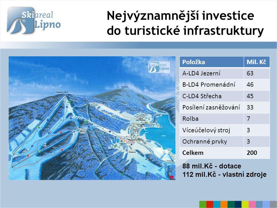 Nejvýznamnější investice do turistické infrastruktury PoložkaMil. Kč A-LD4 Jezerní63 B-LD4 Promenádní46 C-LD4 Střecha45 Posílení zasněžování33 Rolba7