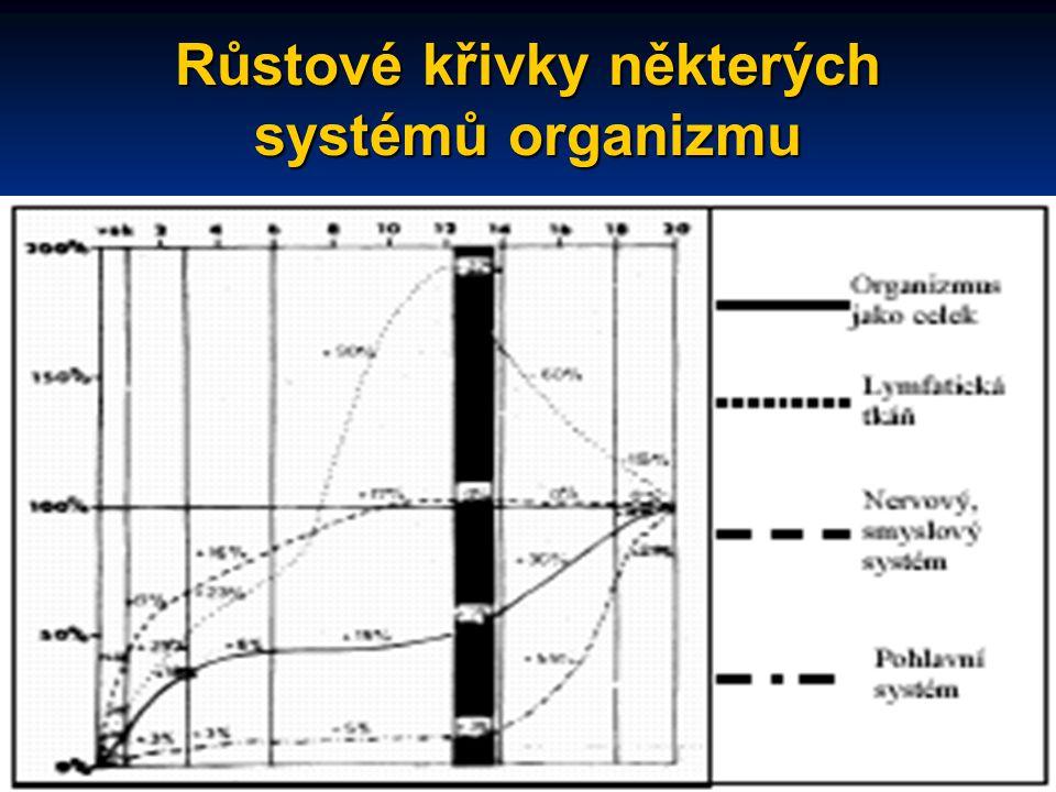 Růstové křivky některých systémů organizmu