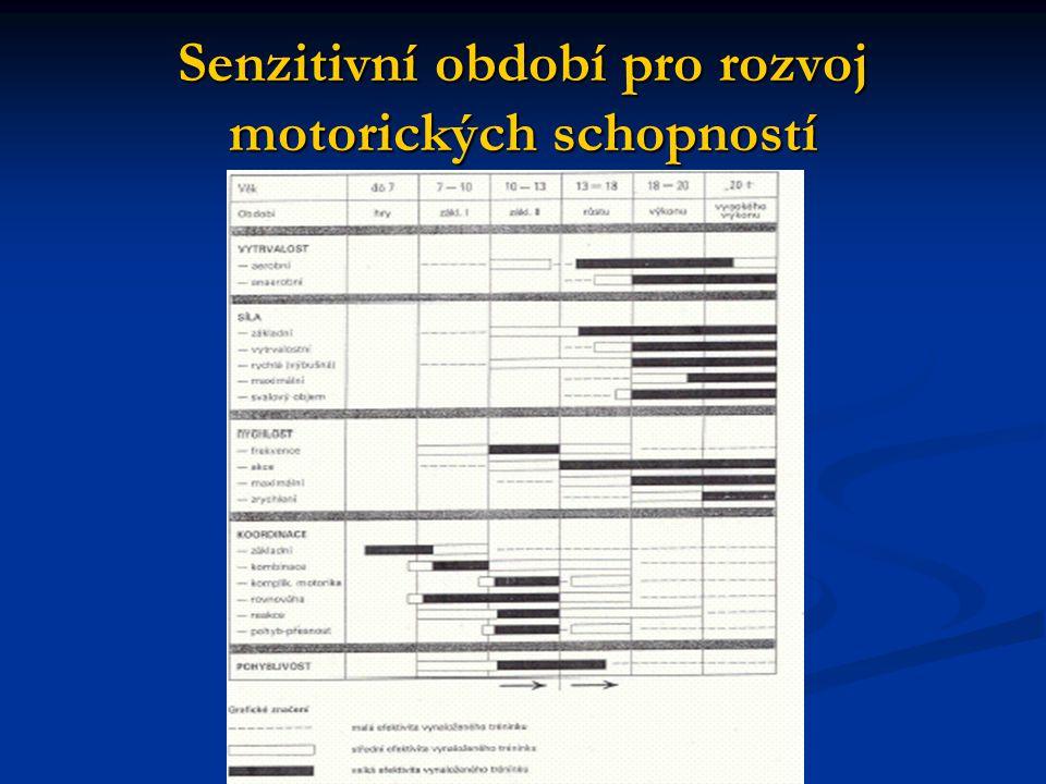 Senzitivní období pro rozvoj motorických schopností
