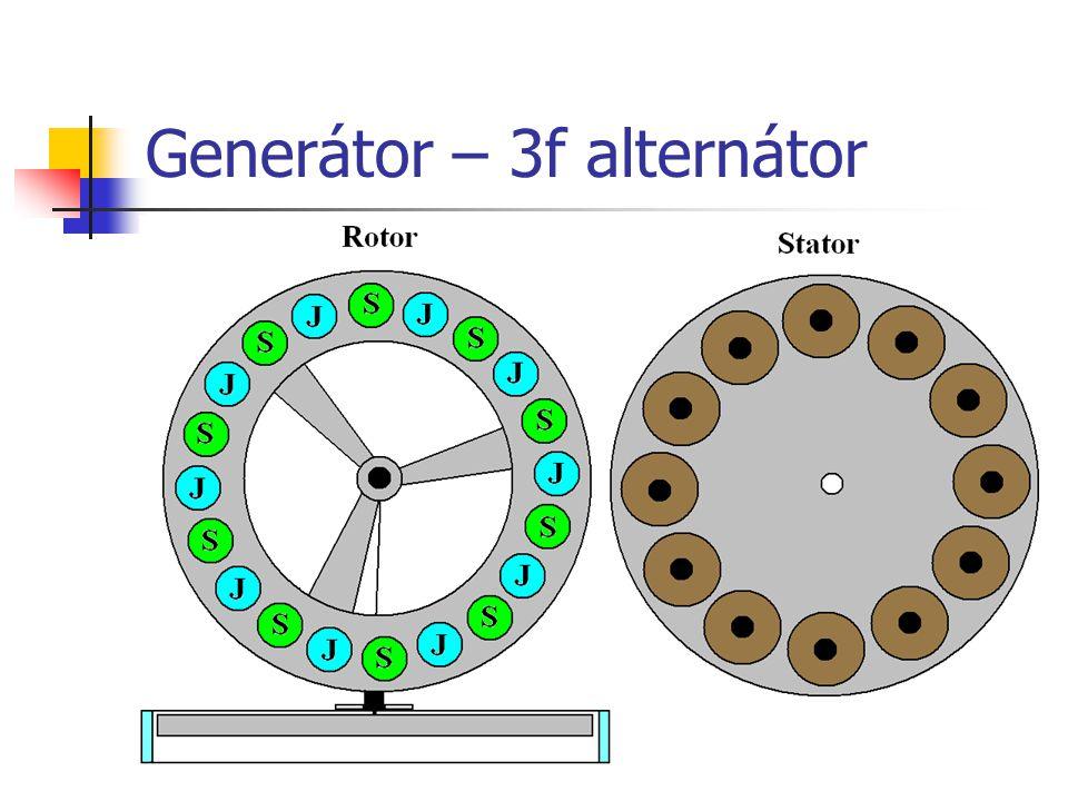 Generátor – 3f alternátor