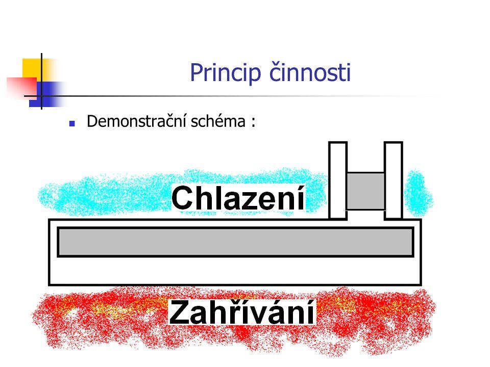 Princip činnosti Demonstrační schéma :