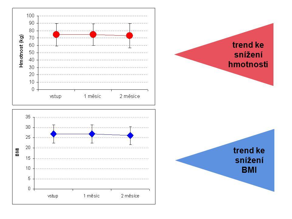 trend ke snížení hmotnosti trend ke snížení BMI
