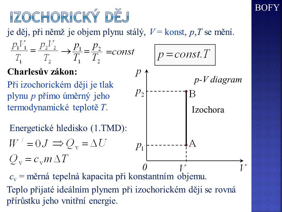 Izochora p-V diagram 0 je děj, při němž je objem plynu stálý, V = konst, p,T se mění.