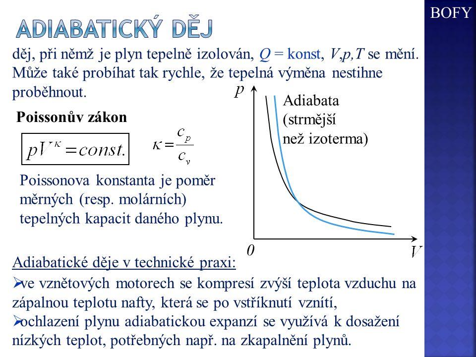 Adiabata (strmější než izoterma) 0 děj, při němž je plyn tepelně izolován, Q = konst, V,p,T se mění.