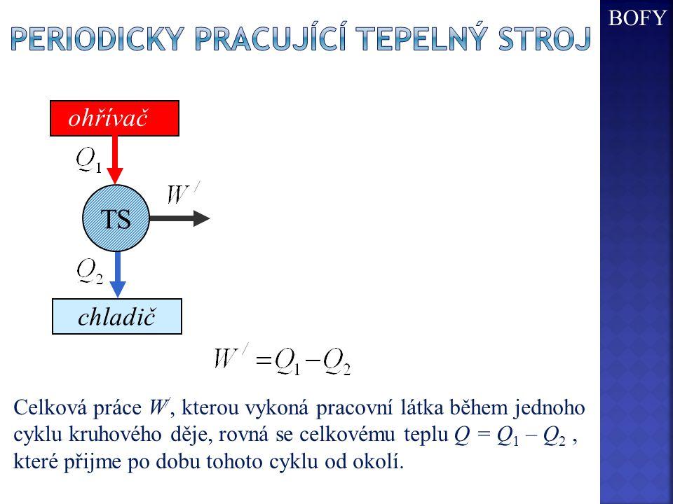 Celková práce W /, kterou vykoná pracovní látka během jednoho cyklu kruhového děje, rovná se celkovému teplu Q = Q 1 – Q 2, které přijme po dobu tohoto cyklu od okolí.