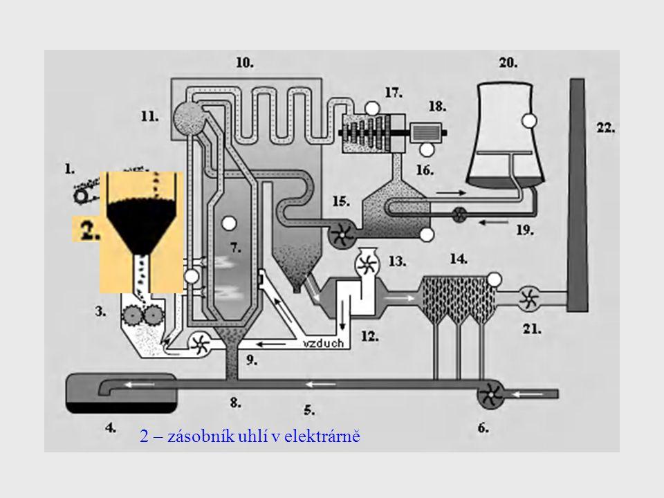 Vysvětlivky k obrázku 1 – pásový dopravník – umožňuje plynulý transport paliva ze skládky do zásobníku.