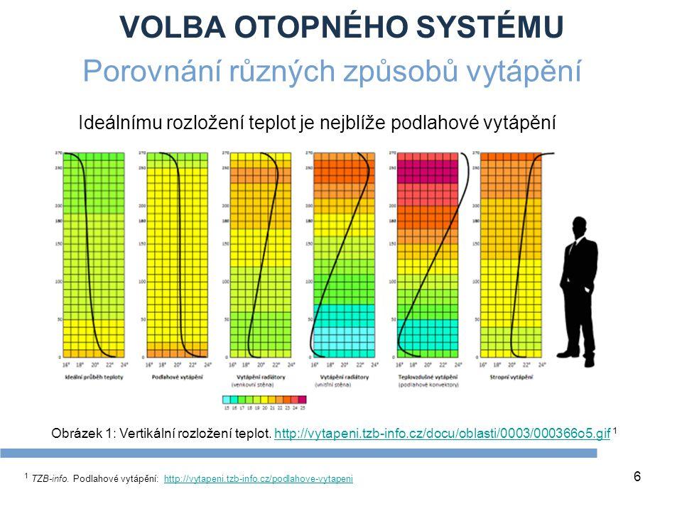 VOLBA OTOPNÉHO SYSTÉMU 7 Podíl tepelného toku sáláním pro různé druhy vytápění 1 TZB-info.