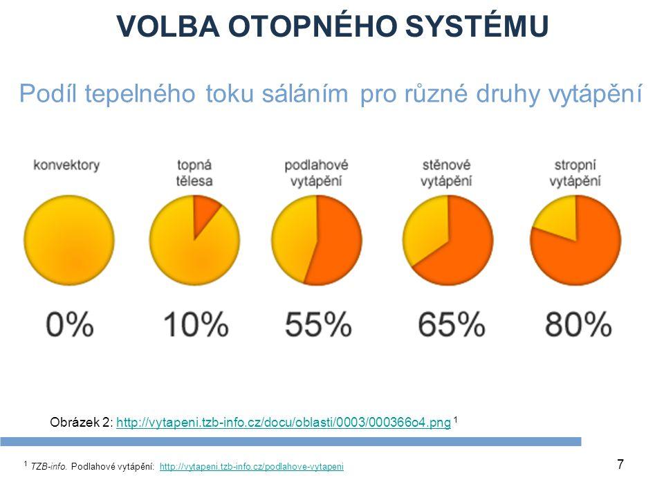 VOLBA OTOPNÉHO SYSTÉMU 7 Podíl tepelného toku sáláním pro různé druhy vytápění 1 TZB-info. Podlahové vytápění: http://vytapeni.tzb-info.cz/podlahove-v