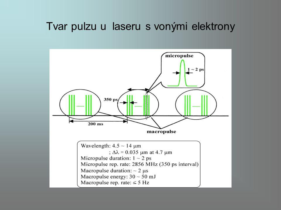 Tvar pulzu u laseru s vonými elektrony