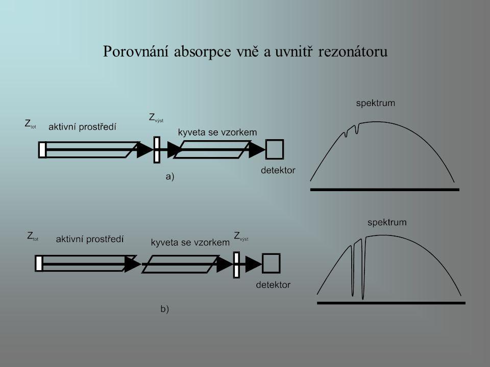 Porovnání absorpce vně a uvnitř rezonátoru