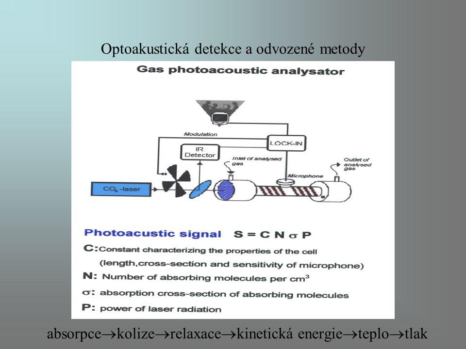 Optoakustická detekce a odvozené metody absorpce  kolize  relaxace  kinetická energie  teplo  tlak