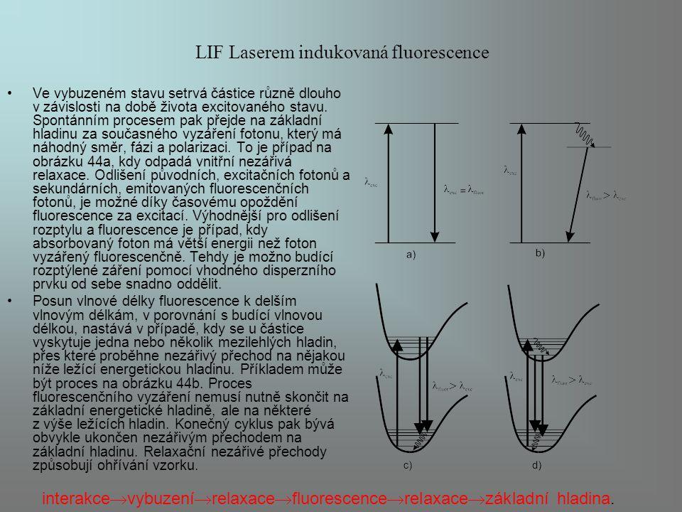 LIF Laserem indukovaná fluorescence Ve vybuzeném stavu setrvá částice různě dlouho v závislosti na době života excitovaného stavu. Spontánním procesem