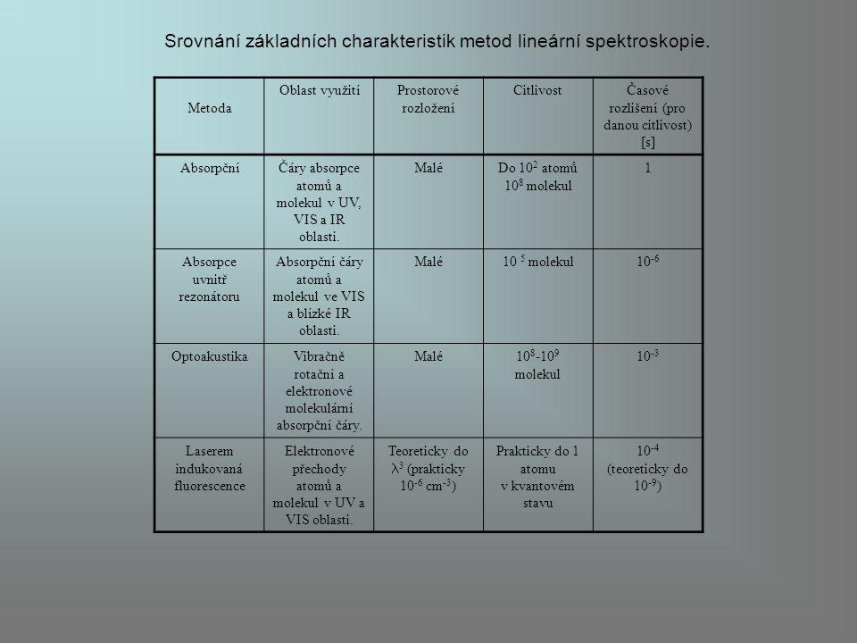 Srovnání základních charakteristik metod lineární spektroskopie. Metoda Oblast využitíProstorové rozložení CitlivostČasové rozlišení (pro danou citliv