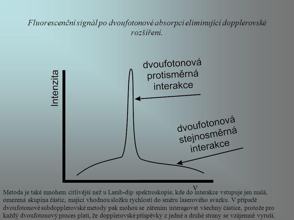 Fluorescenční signál po dvoufotonové absorpci eliminující dopplerovské rozšíření. Metoda je také mnohem citlivější než u Lamb-dip spektroskopie, kde d