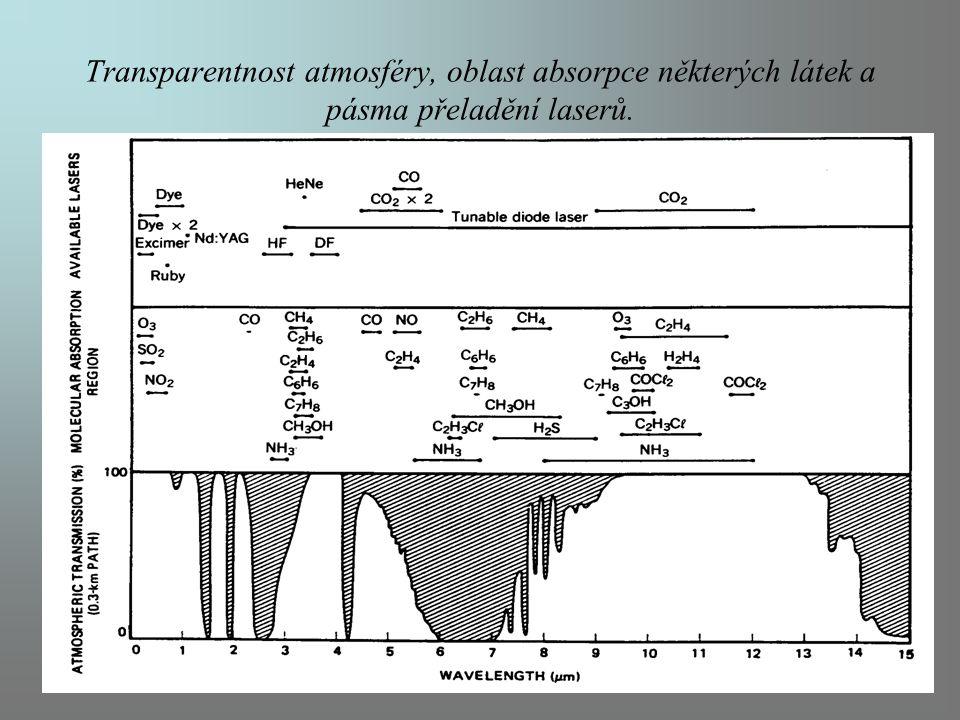 Transparentnost atmosféry, oblast absorpce některých látek a pásma přeladění laserů.