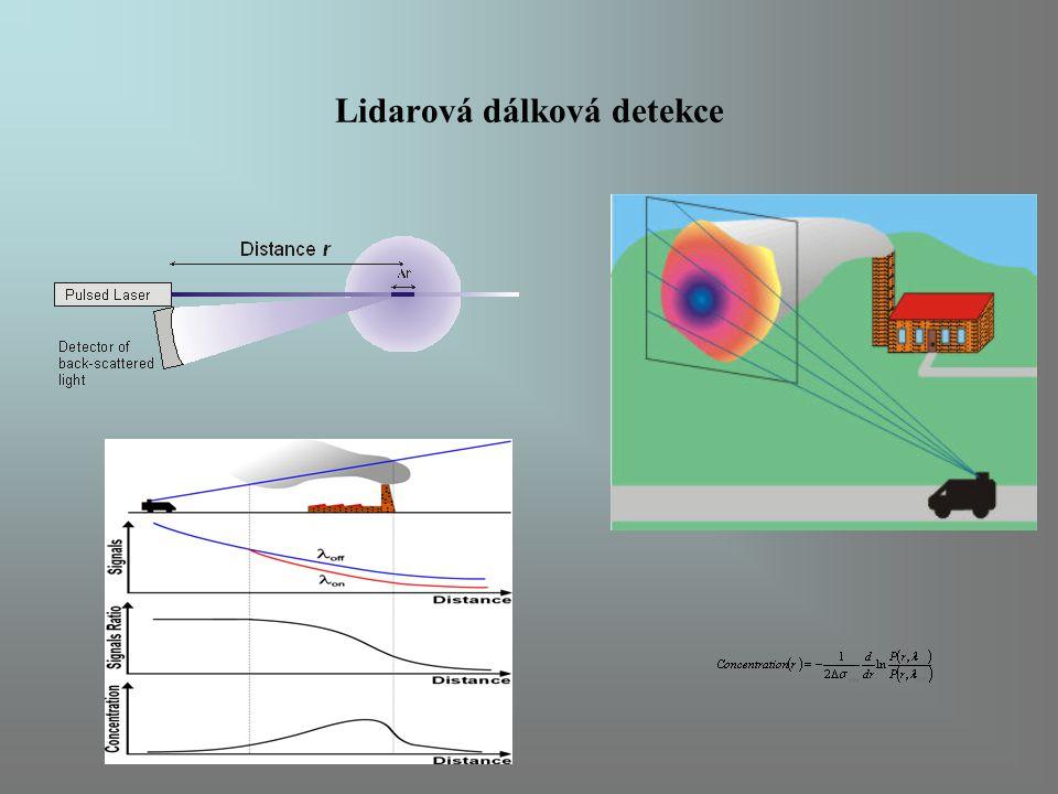Lidarová dálková detekce