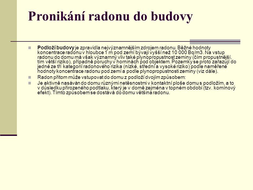 Podloží budovy je zpravidla nejvýznamnějším zdrojem radonu. Běžné hodnoty koncentrace radonu v hloubce 1 m pod zemí bývají vyšší než 10 000 Bq/m3. Na