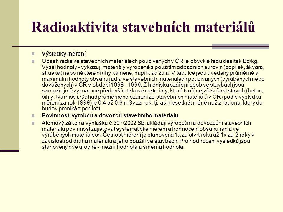 Radioaktivita stavebních materiálů Výsledky měření Obsah radia ve stavebních materiálech používaných v ČR je obvykle řádu desítek Bq/kg. Vyšší hodnoty
