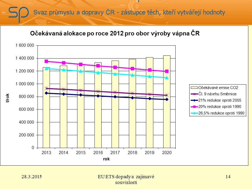 Svaz průmyslu a dopravy ČR - zástupce těch, kteří vytvářejí hodnoty 28.3.2015EU ETS dopady a zajímavé souvislosti 14