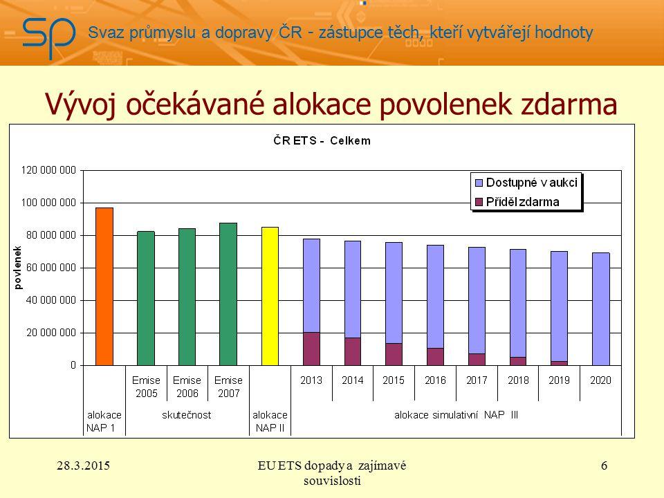 Svaz průmyslu a dopravy ČR - zástupce těch, kteří vytvářejí hodnoty Vývoj očekávané alokace povolenek zdarma 28.3.2015EU ETS dopady a zajímavé souvislosti 6