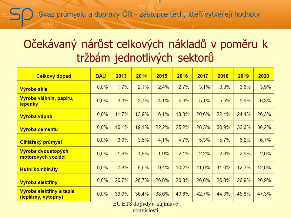 Svaz průmyslu a dopravy ČR - zástupce těch, kteří vytvářejí hodnoty Očekávaný nárůst celkových nákladů v poměru k tržbám jednotlivých sektorů Celkový dopadBAU20132014201520162017201820192020 Výroba skla 0,0%1,7%2,1%2,4%2,7%3,1%3,3%3,6%3,9% Výroba vláknin, papíru, lepenky 0,0%3,3%3,7%4,1%4,6%5,1%5,5%5,9%6,3% Výroba vápna 0,0%11,7%13,9%16,1%18,3%20,6%22,4%24,4%26,3% Výroba cementu 0,0%16,1%19,1%22,2%25,2%28,3%30,9%33,6%36,2% Cihlářský průmysl 0,0%3,0%3,5%4,1%4,7%5,3%5,7%6,2%6,7% Výroba dvoustopých motorových vozidel 0,0%1,6%1,8%1,9%2,1%2,2%2,3%2,5%2,6% Hutní kombináty 0,0%7,8%8,6%9,4%10,2%11,0%11,6%12,3%12,9% Výroba elektřiny 0,0%26,7% 26,8% 26,9% Výroba elektřiny a tepla (teplárny, výtopny) 0,0%33,9%36,4%38,6%40,6%42,7%44,3%45,8%47,3% EU ETS dopady a zajímavé souvislosti