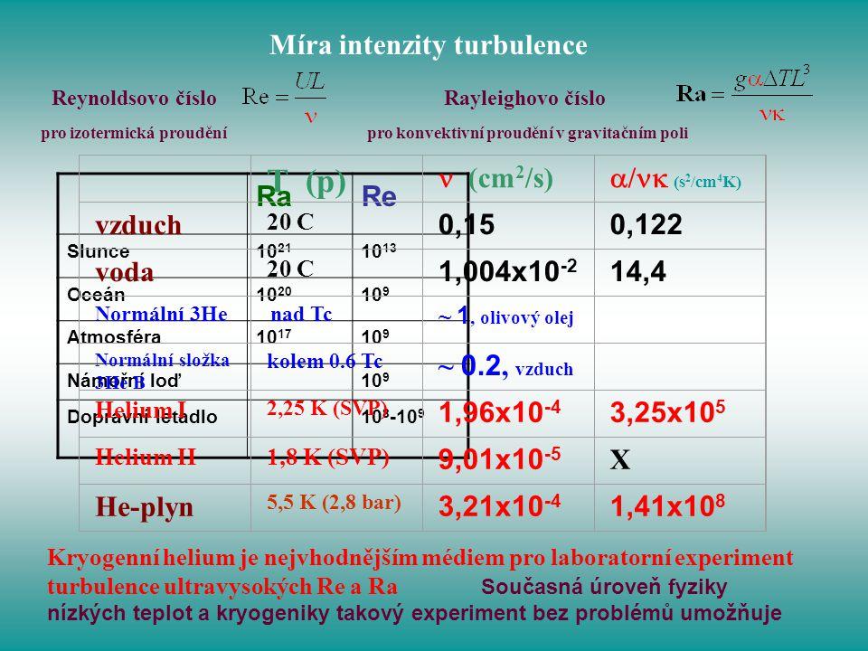Míra intenzity turbulence Reynoldsovo číslo pro izotermická proudění Rayleighovo číslo pro konvektivní proudění v gravitačním poli RaRe Slunce10 21 10