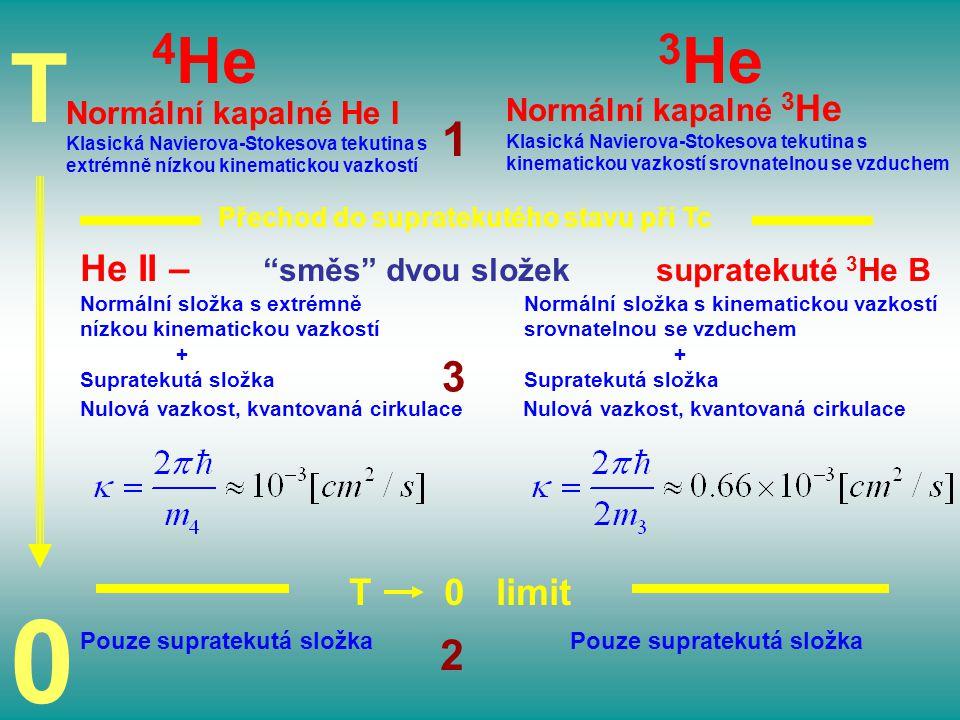 T 4 He 3 He Normální kapalné He I Klasická Navierova-Stokesova tekutina s extrémně nízkou kinematickou vazkostí Normální kapalné 3 He Klasická Naviero
