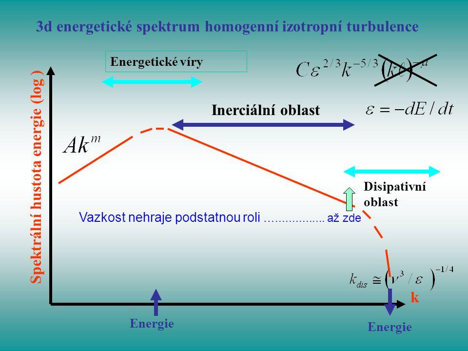 3d energetické spektrum homogenní izotropní turbulence k Spektrální hustota energie (log ) Energetické víry Energie Disipativní oblast Inerciální obla