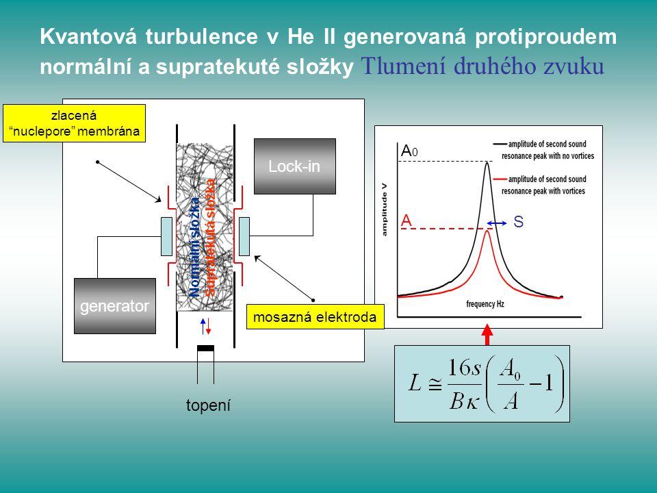 """Kvantová turbulence v He II generovaná protiproudem normální a supratekuté složky Tlumení druhého zvuku A0A0 A S Lock-in generator zlacená """"nuclepore"""""""