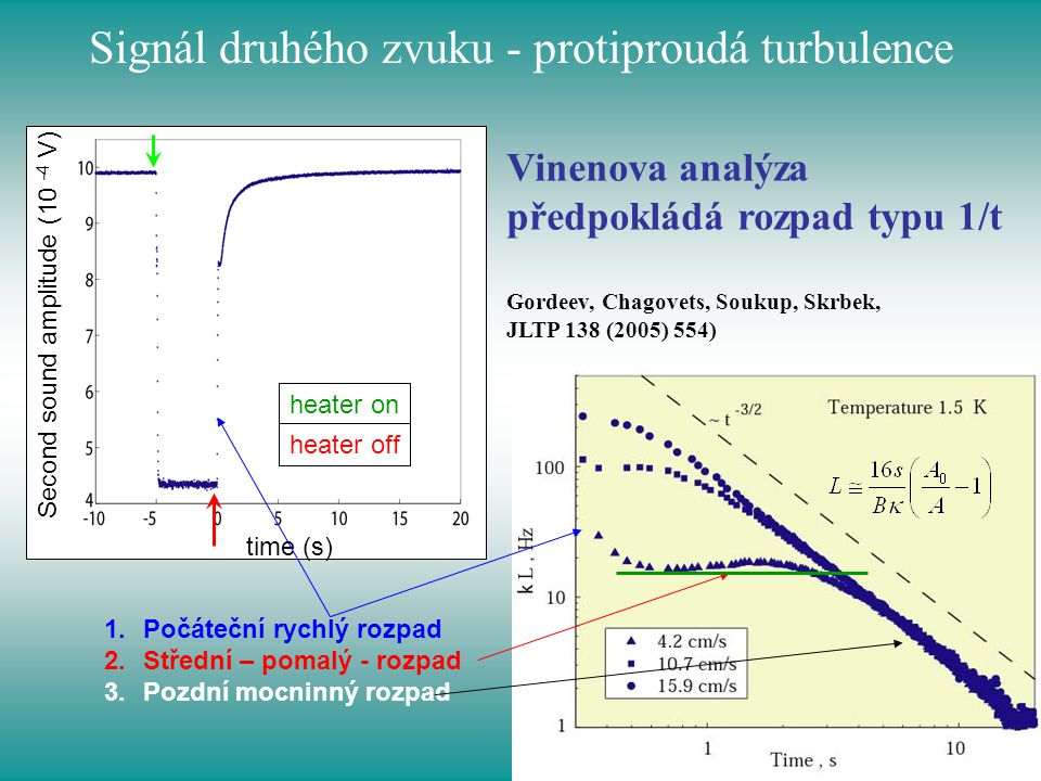 Signál druhého zvuku - protiproudá turbulence time (s) Second sound amplitude (10 -4 V) heater on heater off 1.Počáteční rychlý rozpad 2.Střední – pom