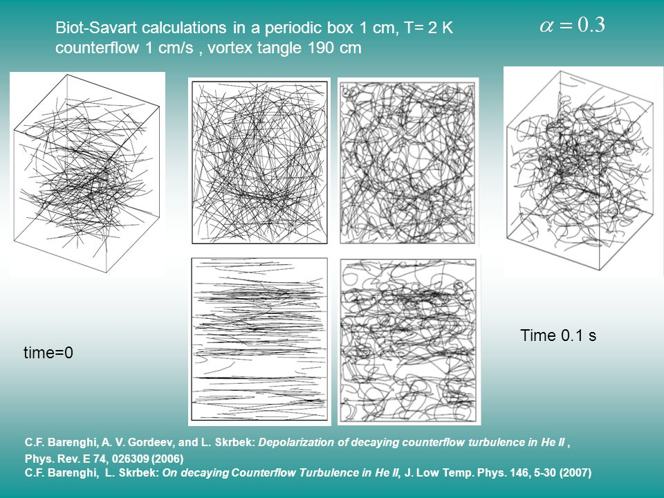 Biot-Savart calculations in a periodic box 1 cm, T= 2 K counterflow 1 cm/s, vortex tangle 190 cm time=0 Time 0.1 s C.F.