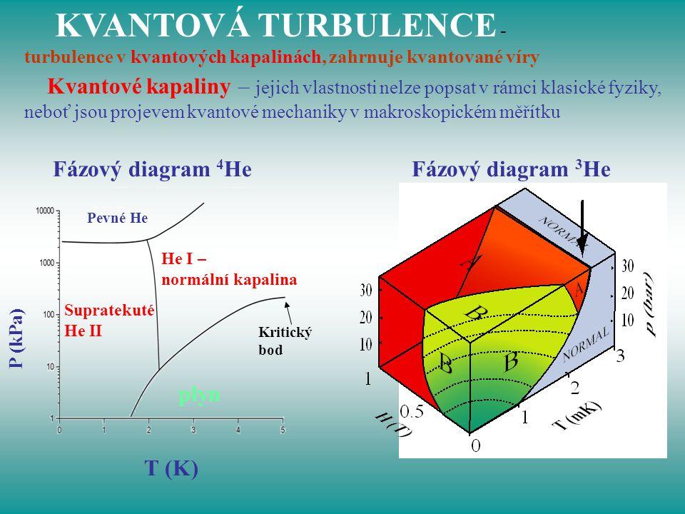 Fázový diagram 4 He Fázový diagram 3 He T (K) P (kPa) He I – normální kapalina Pevné He plyn Supratekuté He II Kritický bod KVANTOVÁ TURBULENCE - turb
