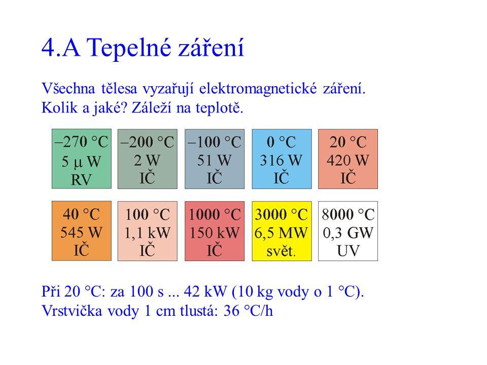 4.A Tepelné záření Všechna tělesa vyzařují elektromagnetické záření. Kolik a jaké? Záleží na teplotě. Při 20 °C: za 100 s... 42 kW (10 kg vody o 1 °C)