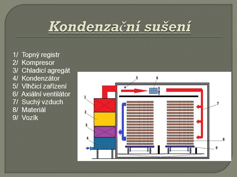 1/ Topný registr 2/ Kompresor 3/ Chladicí agregát 4/ Kondenzátor 5/ Vlhčicí zařízení 6/ Axiální ventilátor 7/ Suchý vzduch 8/ Materiál 9/ Vozík