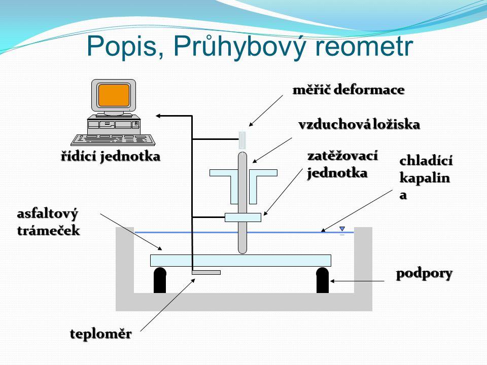 chladící kapalin a měřič deformace zatěžovacíjednotka asfaltovýtrámeček vzduchová ložiska podpory řídící jednotka teploměr Popis, Průhybový reometr