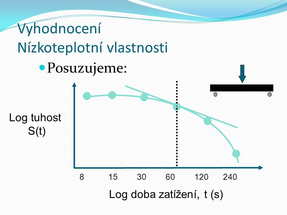 Vyhodnocení Nízkoteplotní vlastnosti Posuzujeme: 8153060120240 Log tuhost S(t) Log doba zatížení, t (s)