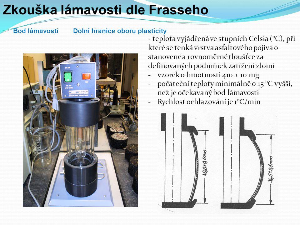 Zkoušení asfaltových pojiv DuktilitaČSN EN 13589 teplota 5,0 ± 0,5°C konstantní rychlosti protahování 50 mm/min protažení 400 mm Bod přetržení je protažení, při kterém došlo k přetržení zkušebního tělíska Deformační energie je energie v joulech dodaná zkušebnímu tělísku při protažení Smluvní energie značí podíl deformační energie a počátečního příčného průřezu zkušebního tělíska