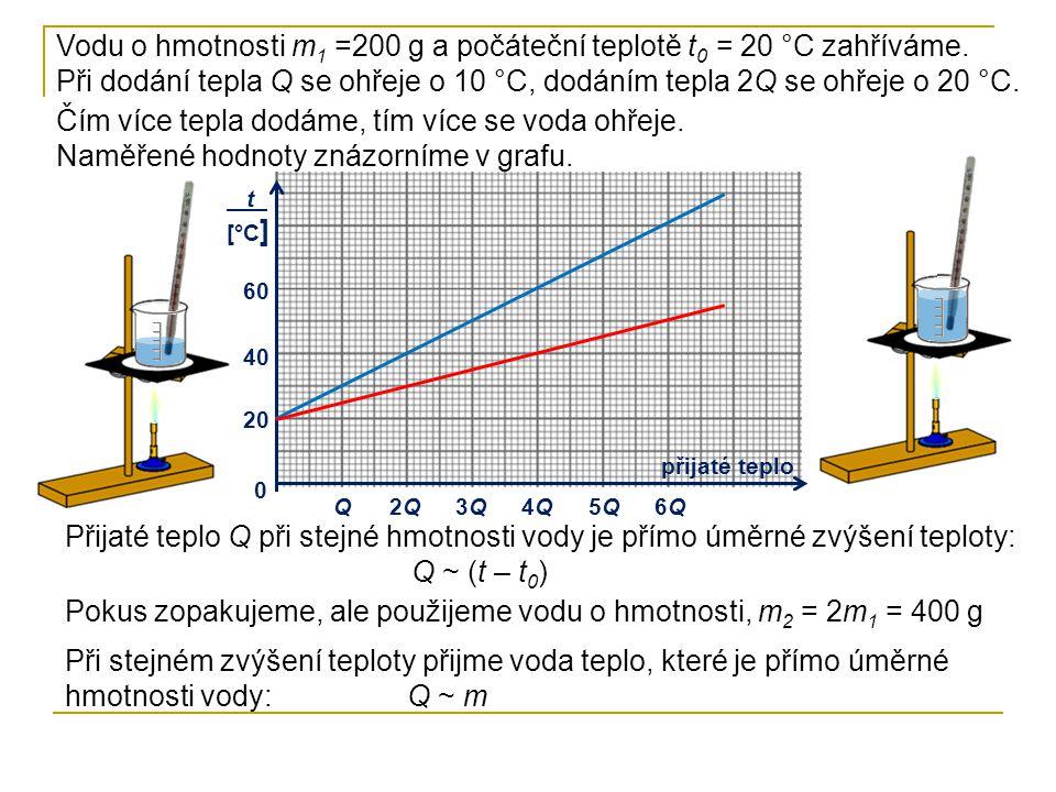Při určitém zvýšení teploty je teplo přijaté tělesem při tepelné výměně přímo úměrné hmotnosti tělesa: Q ~ m t_ [°C ] přijaté teplo 20 40 60 Q2Q2Q3Q3Q4Q4Q5Q5Q6Q6Q Teplo přijaté tělesem o určité hmotnosti při tepelné výměně je přímo úměrné zvýšení teploty: Q ~ (t – t 0 ) Tyto vztahy platí i pro jiné kapaliny a pevná tělesa.