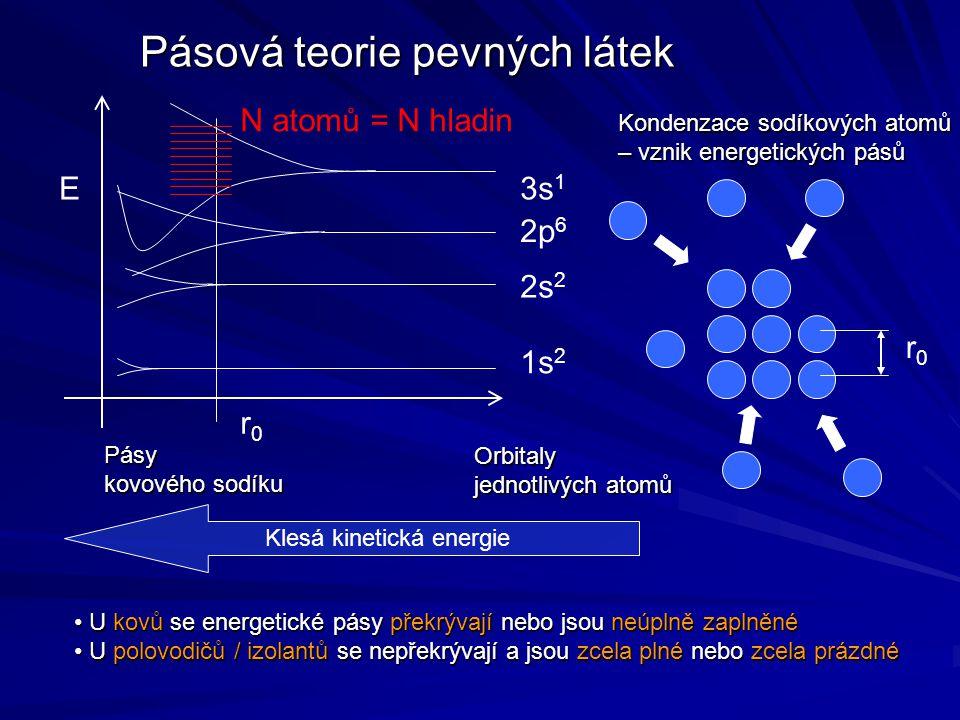 Pásová teorie pevných látek Kondenzace sodíkových atomů – vznik energetických pásů U kovů se energetické pásy překrývají nebo jsou neúplně zaplněné U