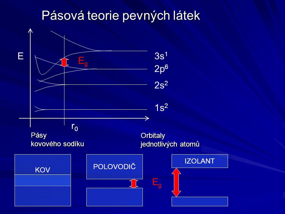 Pásová teorie pevných látek E r0r0 3s 1 2p 6 2s 2 1s 2 Orbitaly jednotlivých atomů Pásy kovového sodíku EgEg KOV POLOVODIČ IZOLANT EgEg