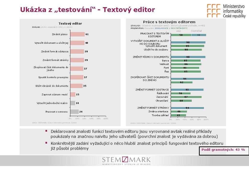 """Ukázka z """"testování - Textový editor Podíl gramotných: 43 %  Deklarované znalosti funkcí textovém editoru jsou vyrovnané avšak reálné příklady poukázaly na značnou naivitu jeho uživatelů (povrchní znalost je vydávána za dobrou)  Konkrétnější zadání vyžadující o něco hlubší znalost principů fungování textového editoru již působí problémy"""
